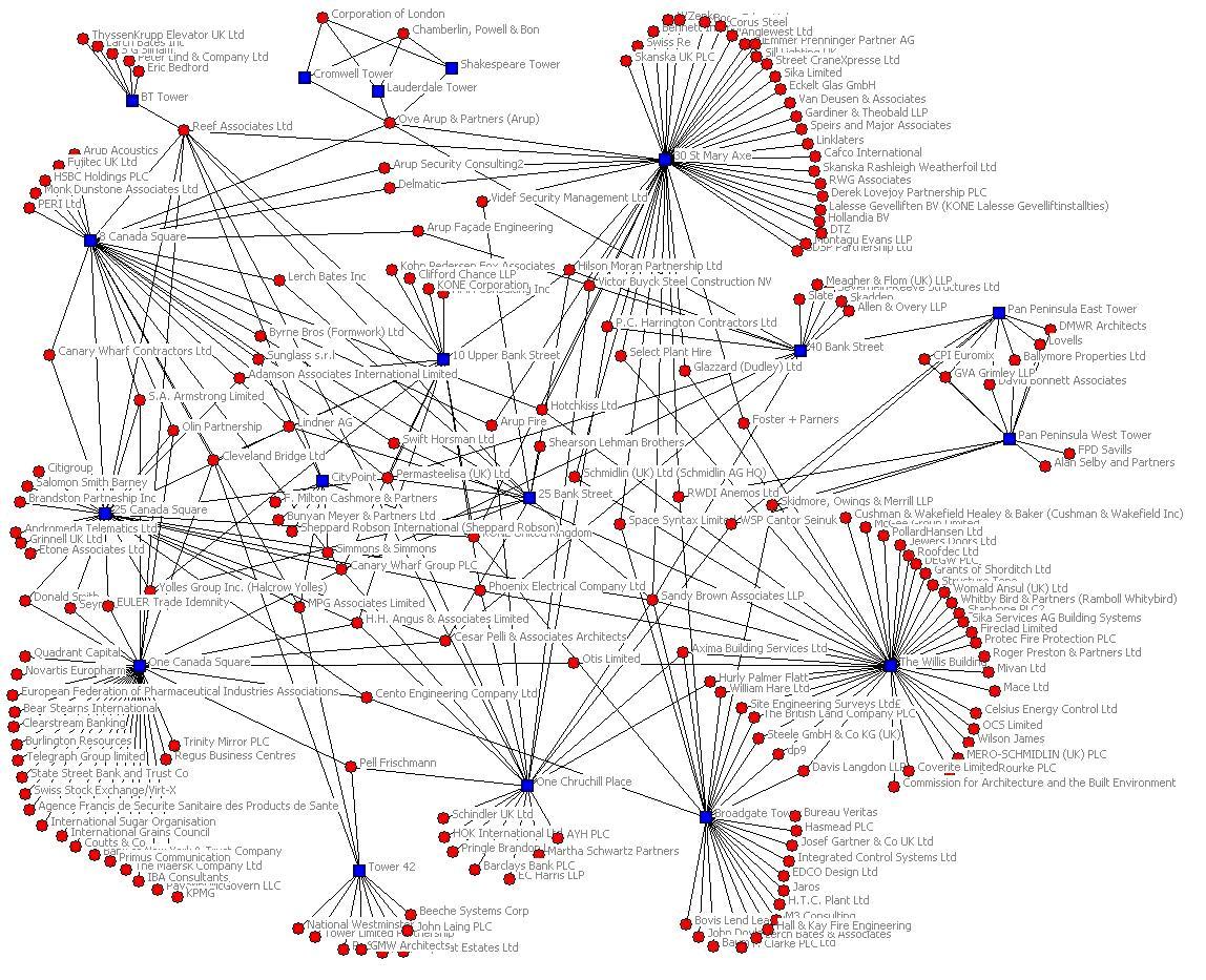 les réseaux c'est... compliqué